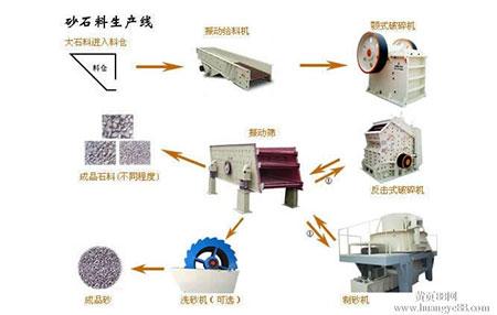 时产150t生物矿石石料生产线成套设备