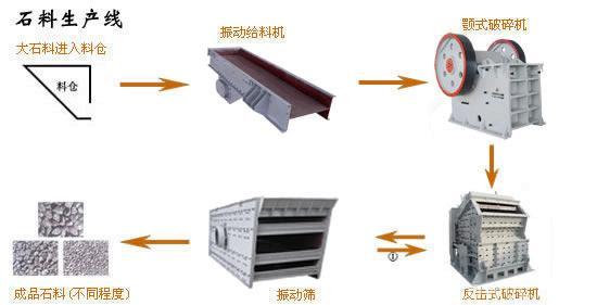 时产50-70t石料生产线成套设备