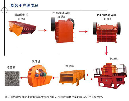 时产400t花岗岩石料生产线成套设备