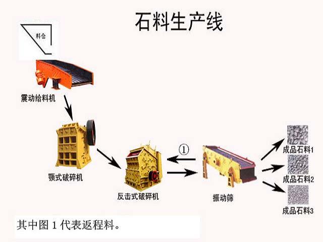 时产70-120t石料生产线成套设备